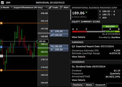 Scs trading signals