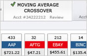 Snapshot view of Strategy Monitor to show you can use strategies to monitor multiple equities at once. This example shows AAPL, AFTG, EBAY, and BINC listed under the 'Moving Average Crossover' strategy.